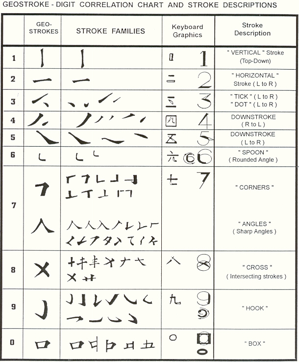 chinese writing strokes Provides teachers and parents a tool to generate chinese generate read/write sheet and interactive reading sheets with pinyin toggle and stroke order.